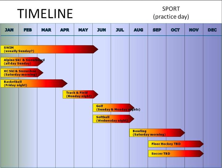 Sports timeline by season.